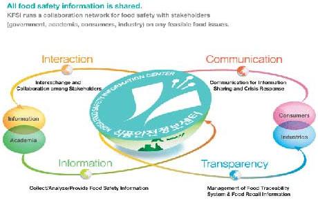 Một mô hình lấy khoa học làm đầu mối thu thập,  phân tích và phản hồi thông tin về an toàn thực phẩm