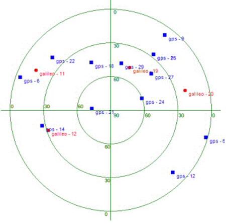 Vị trí của 4 vệ tinh Galileo và 12 vệ tinh GPS trên bầu  trời Hà Nội tại thời điểm bộ thu hoạt động.