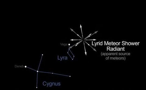 Để quan sát tốt trận mưa sao băng Lyrids, giới thiên văn học cho hay, người xem nên hướng về bầu trời phía đông bắc nơi có chòm sao Lyra - tâm điểm của trận mưa sao băng trên, sau nửa đêm khi chòm sao này với ngôi sao Vega sáng cao so với chân trời.