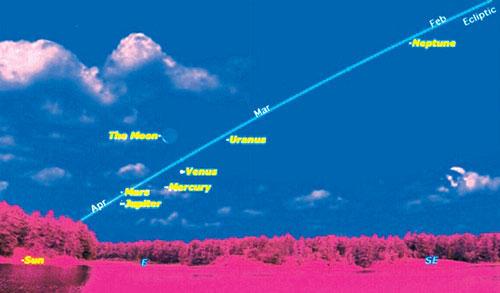 Hiện tượng hiếm hoi trong Hệ mặt trời
