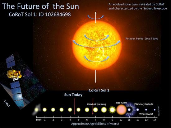 Nhìn thấy tương lai của trái đất