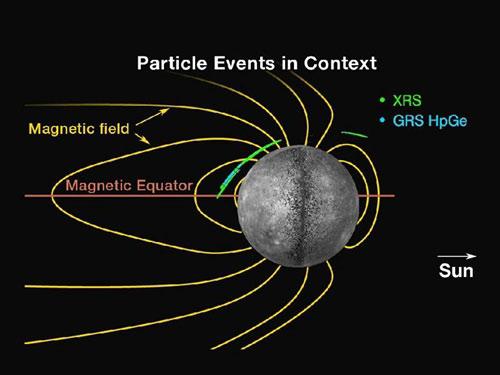 Vị trí các hạt năng lượng liên quan đến các vụ nổ trên sao Thủy