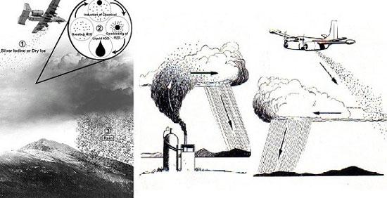 Những cách gọi mưa thành công của con người từ xưa đến nay