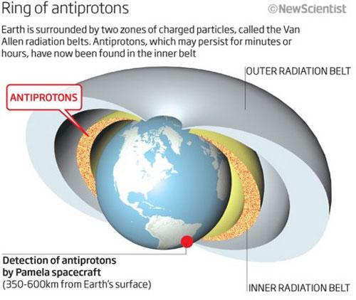Vòng phản vật chất bao quanh trái đất