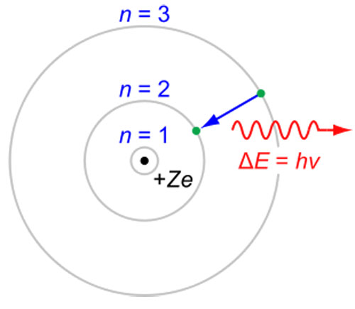 Mô tả mẫu nguyên tử Bohr: ở giữa là hạt nhân với điện tích Ze với 3 trạng thái dừng gián đoạn1,2 và 3. Mũi tên sự nhảy bậc của e từ trạng thái ngoài cùng xuống trạng thái thứ hai và phát ra bức xạ.