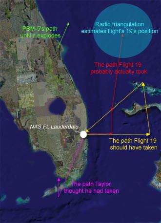 Cuộc điều tra của Hải quân Mỹ về sau kết luận, các phi cơ trong Chuyến bay 19 đã bị mất phương hướng và rơi xuống biển sau khi máy bay hết nhiên liệu