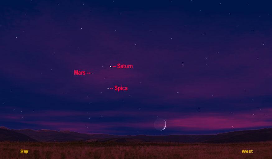 Hình mô phỏng vị trí sao Hỏa trong cuộc trình diễn của bộ tam kỳ ảo trên bầu trời đêm ngày 20/1.