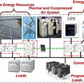 Bùng nổ thị trường lưới điện siêu nhỏ