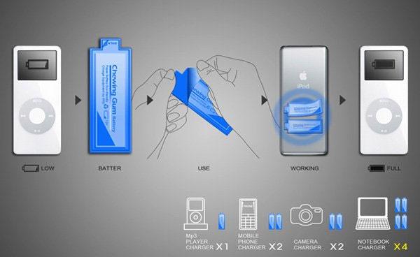 Pin kẹo cao su cho các thiết bị điện tử