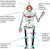 Viễn cảnh áo robot
