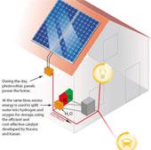 Công nghệ sử dụng năng lương mặt trời vào ban đêm