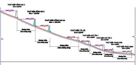 Tranh cãi về thủy điện Đồng Nai 6 và 6A