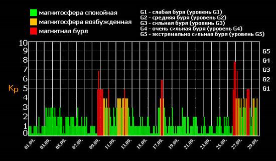 Bão từ tháng 9 năm 2011- tài liệu dự án Tethys. Màu xanh: Khu vực địa từ bình lặng. Màu cam: Khu vực địa từ hoạt động. Màu đỏ: Bão từ. G1: bão yếu (cấp độ G1). G2: bão trung bình (cấp độ G2). G3: bão mạnh (cấp độ G3). G4: bão cực mạnh (cấp độ G4). G5: bão cực kì mạnh (cấp cao nhất G5).