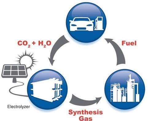Chuyển đổi CO2 thành nhiên liệu carbon