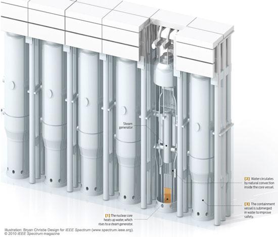 Triển vọng lò phản ứng hạt nhân cỡ nhỏ