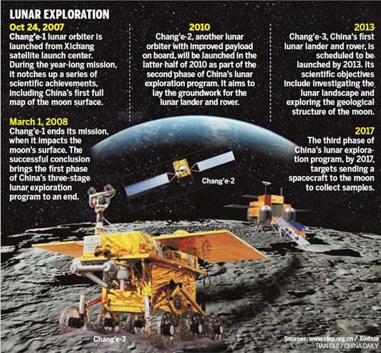 Trung Quốc công bố kế hoạch hạ cánh lên mặt trăng vào năm 2013