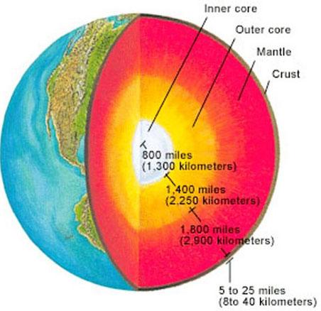 Một tỷ USD để tìm hiểu bí mật của trái đất