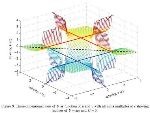 Có thể chuyển động nhanh hơn ánh sáng?
