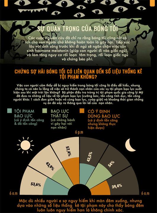 Vì sao con người sợ bóng tối?
