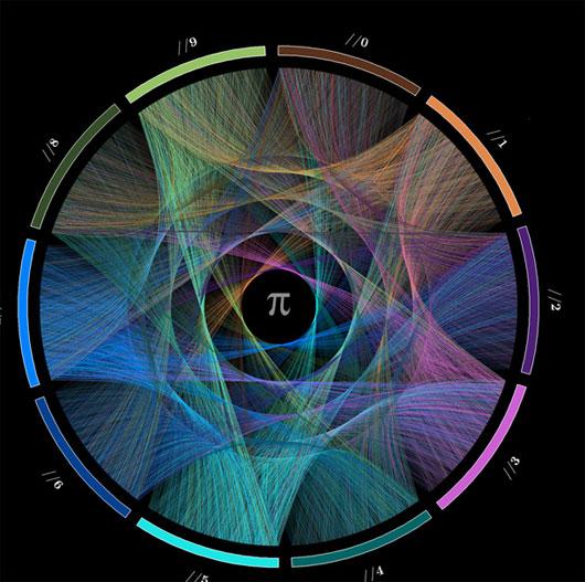 Số Pi và nghệ thuật