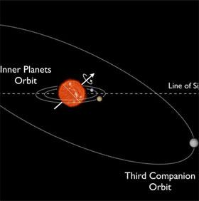 Phát hiện hệ hành tinh nghiêng