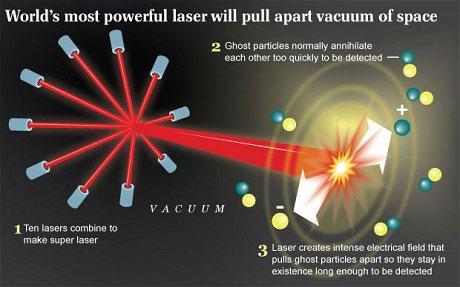 Những tia laser cực mạnh sẽ làm lộ các hạt trong chân không.