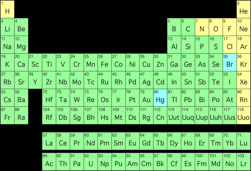 Thêm 3 nguyên tố mới trong bảng tuần hoàn hóa học