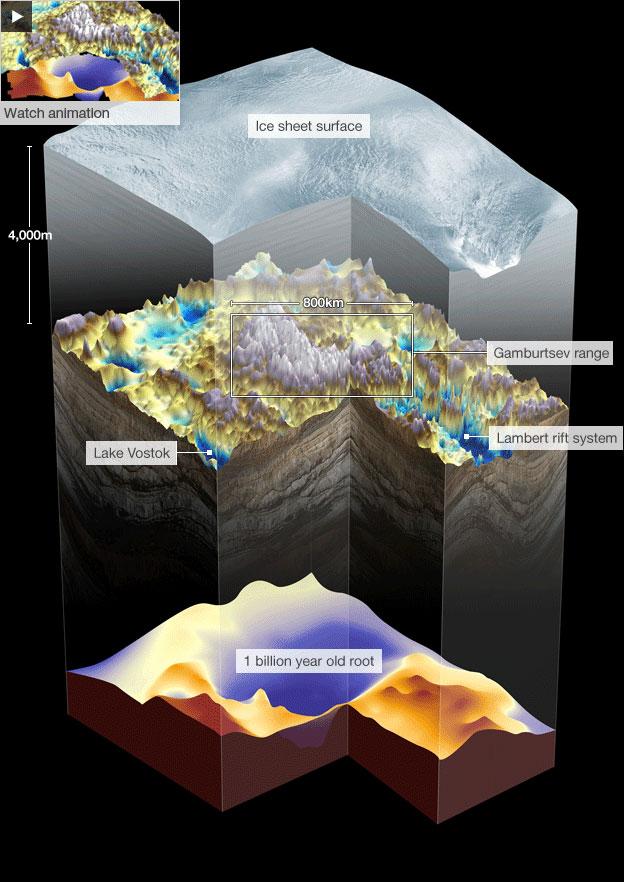 Phác thảo hình ảnh 3 chiều dãy Gamburtsev, tầng trên là lớp băng che phủ