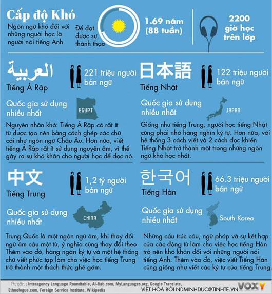Ngôn ngữ nào khó học đối với người nói tiếng Anh?