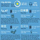 Ngôn ngữ nào khó học nhất đối với người nói tiếng Anh?