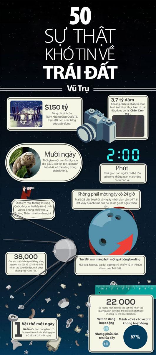 50 sự thật khó tin về Trái Đất