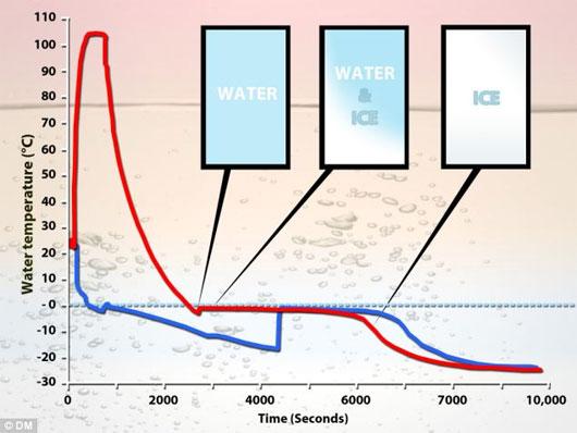Vì sao nước nóng đóng băng nhanh hơn nước lạnh?