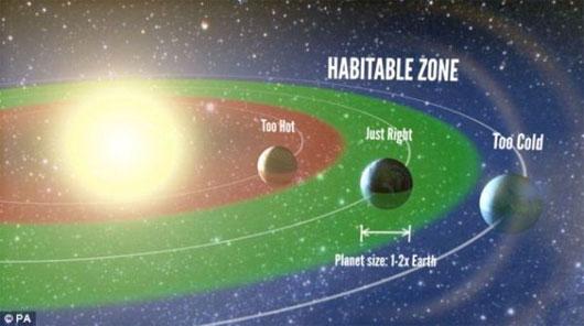 40 tỉ hành tinh có thể duy trì sự sống