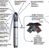 Nga phóng tên lửa đẩy vũ trụ Dnepr mang theo 23 vệ tinh