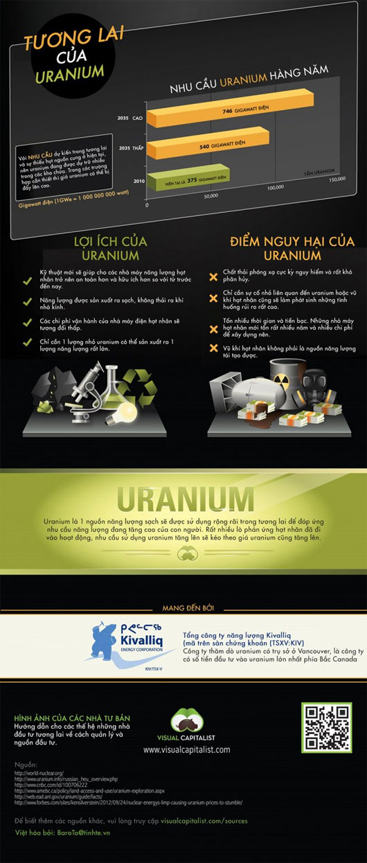 Uranium - Kim loại của tương lai