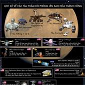 Hành trình chinh phục Sao Hỏa của con người