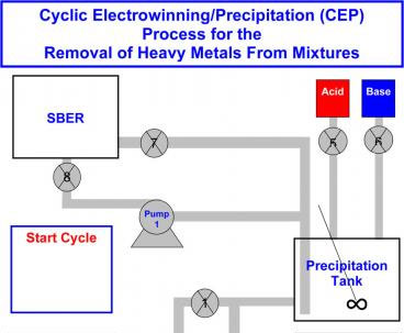 Phát triển hệ thống CEP nhằm loại bỏ kim loại nặng khỏi nước