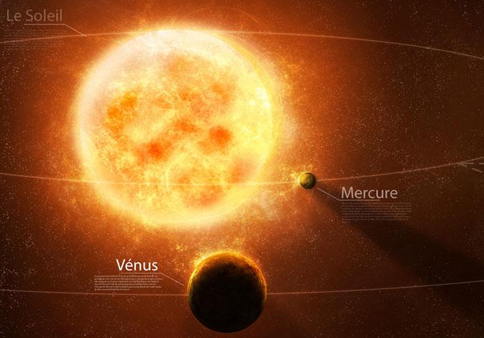 Viễn cảnh tương lai của hệ mặt trời