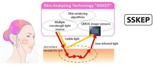 Sony phát triển công nghệ chẩn đoán sức khỏe làn da