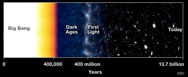 Nhìn ngược thời gian với Hubble