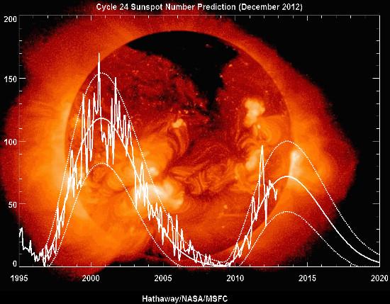 Đường gấp khúc là số liệu quan trắc về số vết đen trên bề mặt mặt trời, hai đường  cong là biên trên và dưới theo dự báo mới nhất vào tháng 12/2012.