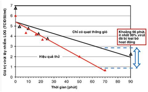 Kết quả thử nghiệm loại bỏ hoạt động vi rút cúm H1N1 trong không khí.