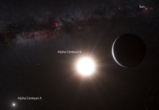 Hành tinh gần trái đất nhất