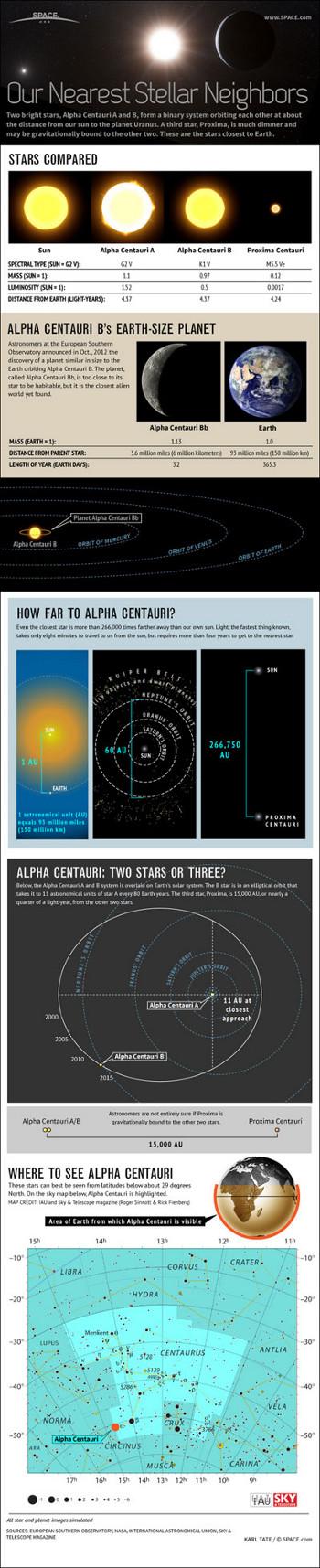 Sơ đồ hệ sao Alpha Centauri