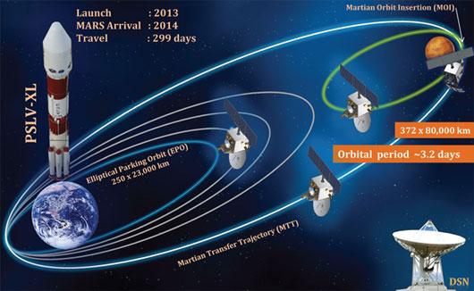 Tàu vũ trụ Ấn Độ bắt đầu hành trình lên Sao Hỏa