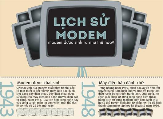 Lịch sử của Modem