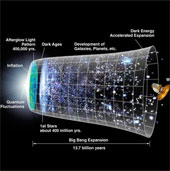 ESA sẽ thực hiện sứ mạng eLISA vào năm 2034