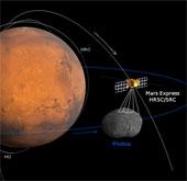 Mars Express chuẩn bị tiếp cận mặt trăng sao Hỏa