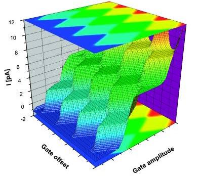 Định nghĩa chính xác Ampere bằng một electron tại một thời điểm