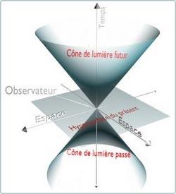 Học thuyết: Thời gian có thể trở thành một chiều của không gian!